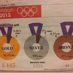 ショック!なんとオリンピックの金メダルは銀メダルだった?値段も4万ちょっと