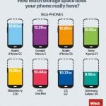 同じ容量16GBのスマホでもユーザーが使える領域は機種によって違う?!