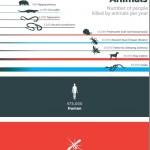 恐るべき「殺人蚊」!年間72万人殺す地球上で最も人間を殺す生き物