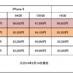 iPhone6/iPhone6Plusの機種価格が各社出揃う!ソフトバンクは値下げ