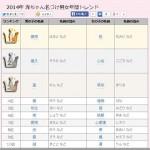 2014年赤ちゃん名ランキングが発表される!「はると」「もみじ」「まりる」など