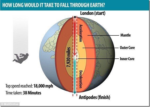【朗報】地球貫通する穴を掘って反対側に出る時間は「38分11秒」であることが判明! 4b9c582a thumb