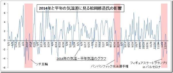 【悲報】松岡修造は何処に居る!異常気象の影響で何故か「松岡修造オフィシャルサイト」ダウン! CB3 5iOUAAEn9zn thumb